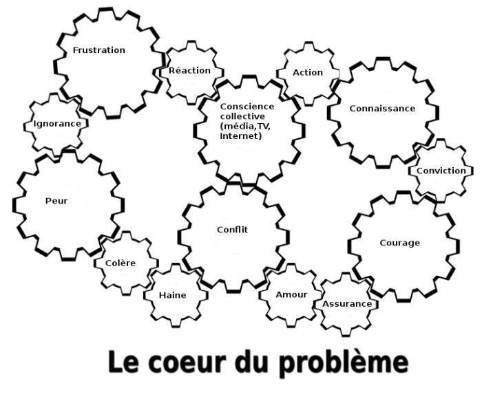 Le coeur du problème
